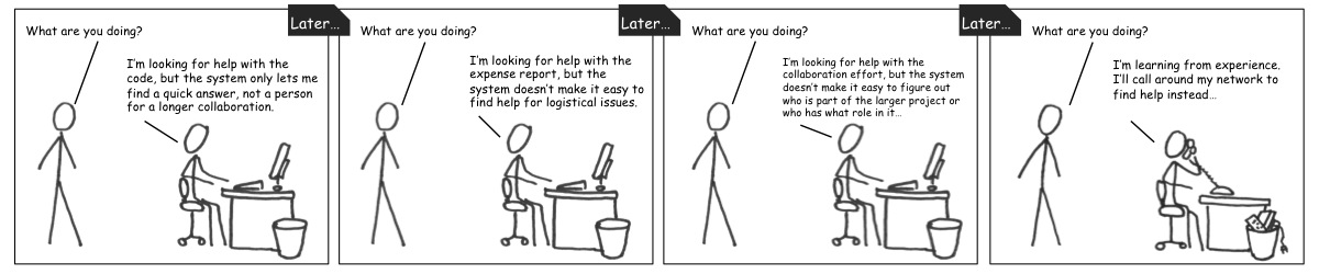 Systems are not always particularly good at finding somebody who can help in the workplace. (Comic by me, in the style of xkcd)