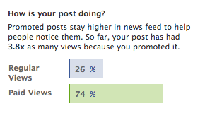 According to Facebook's report, the promoted post was seen by a lot more of my friends.