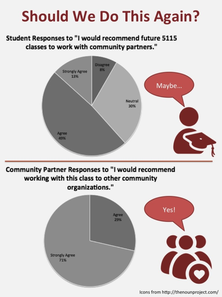 Questionnaire responses from students and community partners regarding these kinds of partnerships for future projects.